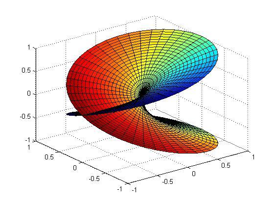 Riemann_sqrt