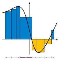 600px-Integral_Riemann_sum