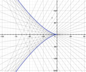 Clairaut equation f(t)=t^3
