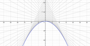 Clairaut f(t)=t^2