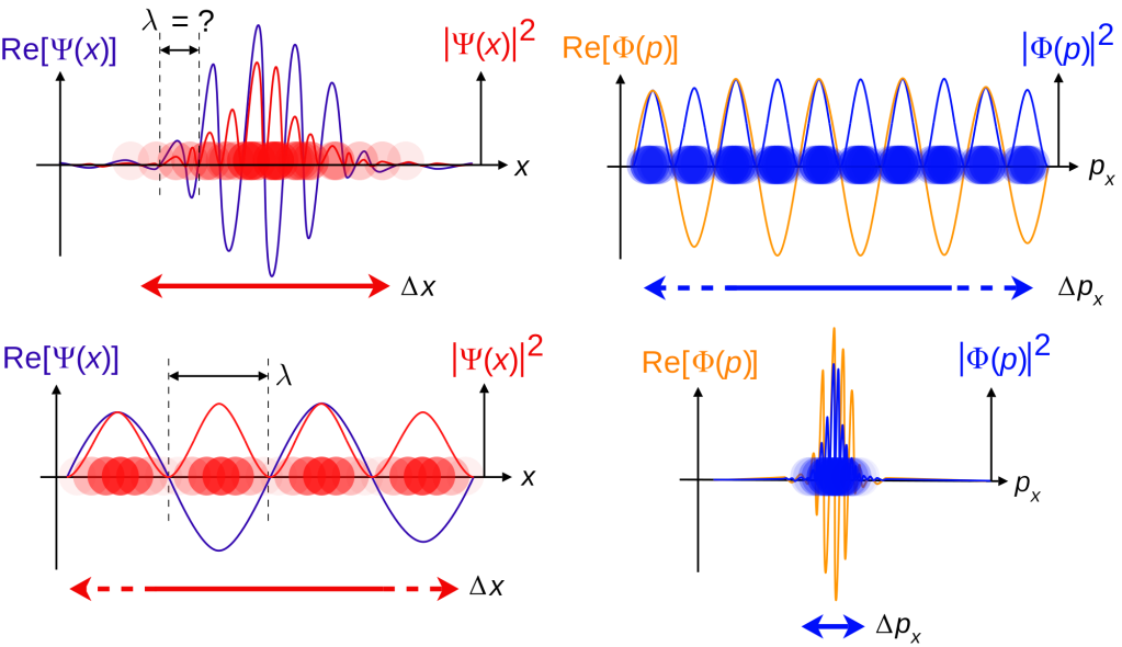 2000px-Quantum_mechanics_travelling_wavefunctions_wavelength