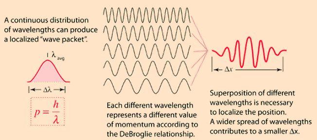 Explanation of uncertainty principle