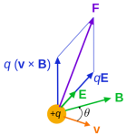 325px-Lorentz_force_particle