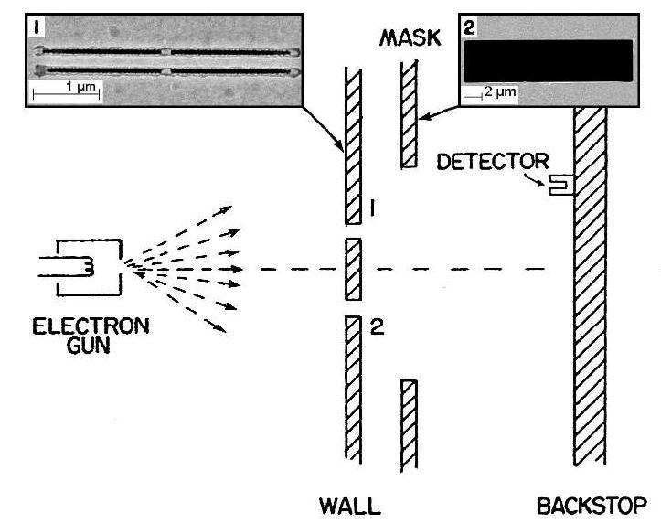 Electron double-slit set-up