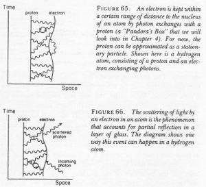 Electron-proton