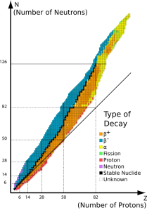 Overview of decay modes