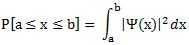 probability versus amplitude
