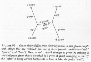 quark gluon exchange