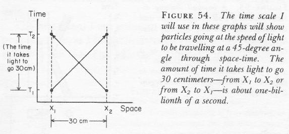 Spacetime intervals
