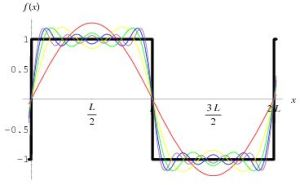 Square wave packet