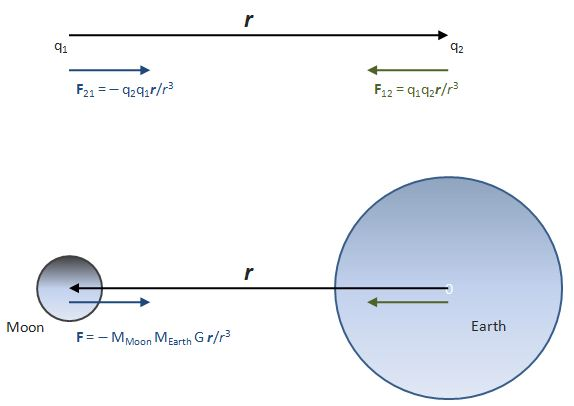 Force and radius vector