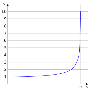 Lorentz_factor