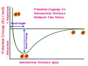 potential-energy-curve-H2-molecule