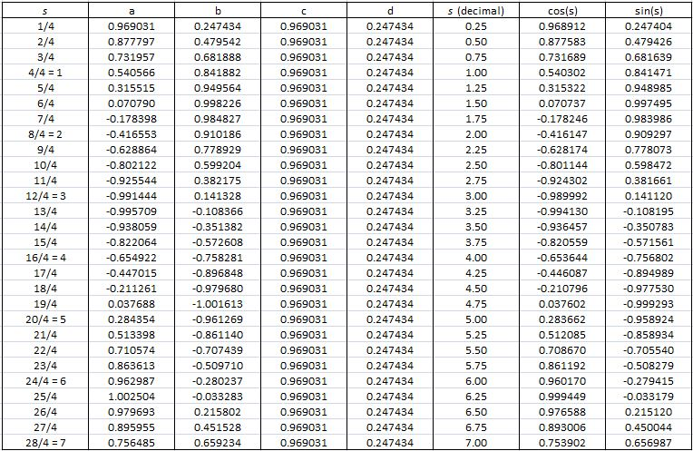 e calculation 4