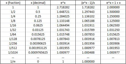 e calculation