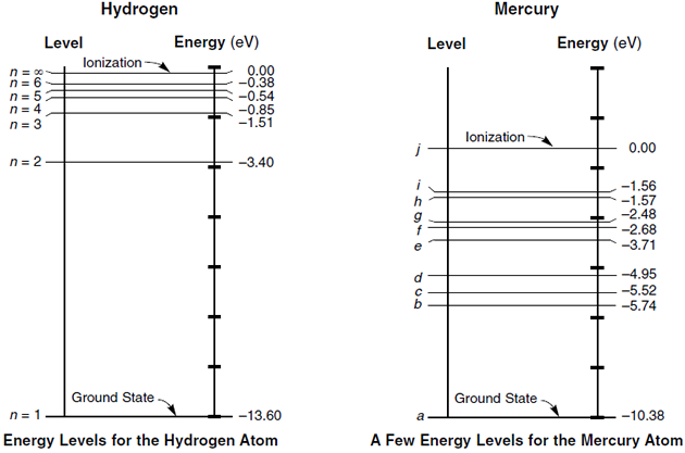 how many energy levels does hydrogen have