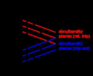 485px-Twin_Paradox_Minkowski_Diagram