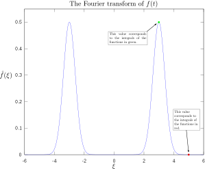 598px-Fourier_transform_of_oscillating_function