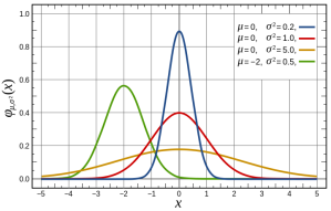 720px-Normal_Distribution