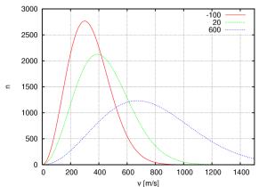 800px-Maxwell-Boltzmann_distribution_1