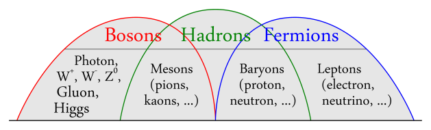 Bosons-Hadrons-Fermions-RGB-png