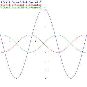 sum complex exponentials