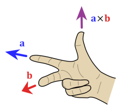 507px-Right_hand_rule_cross_product