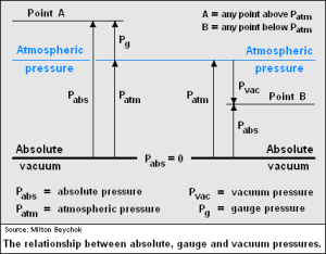 abs-gauge-press