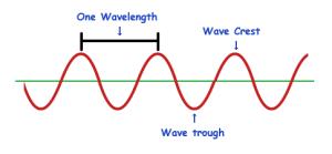 waveform-showing-wavelength