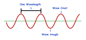 waveform-showing-wavelength