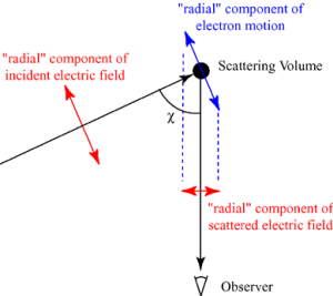 Thomson_scattering_geometry