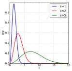 428px-Maxwell-Boltzmann_distribution_pdf