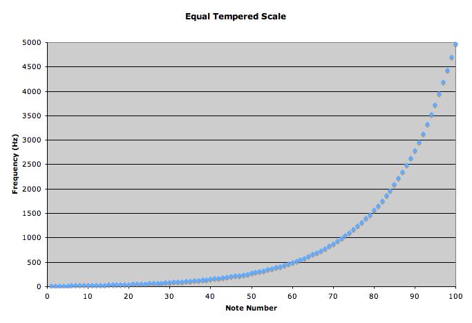 logarithmic scales | Reading Feynman