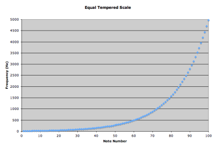 equal-tempered-scale-graph-linear