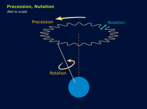 17_Precession and Nutation