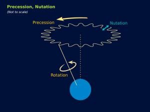 17_Precession and Nutation