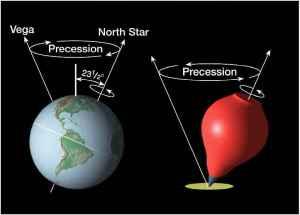 precession_earth