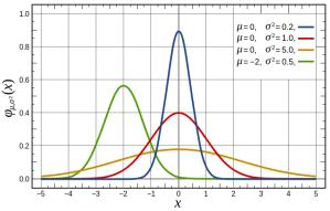 720px-Normal_Distribution_PDF