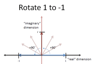 imaginary_rotation