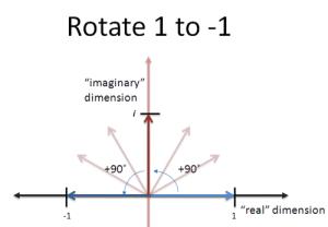 imaginary_rotation