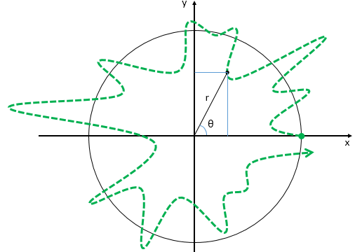 trajectory 4