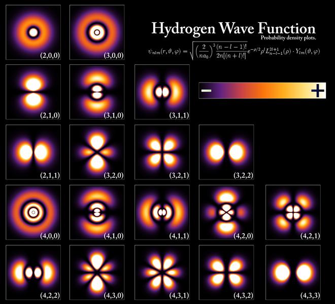 660px-Hydrogen_Density_Plots