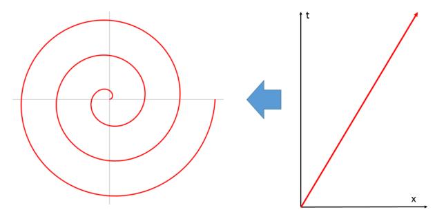 archi spiral