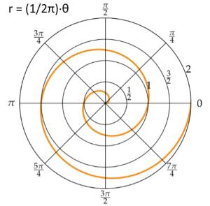 spec spiral