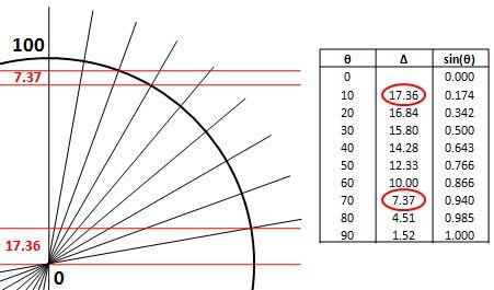 angles distance