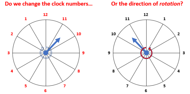 clock problem