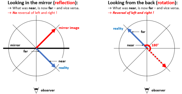 difference between reflection and rotation