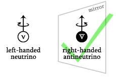 right-handed antineutrino