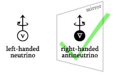 right-handed antineutrino