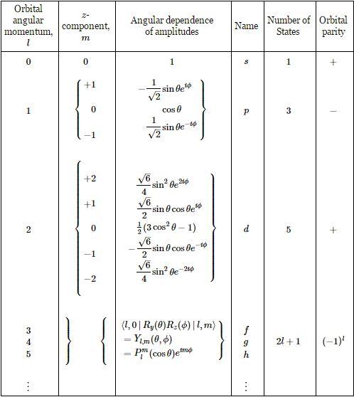 spherical harmonics 2